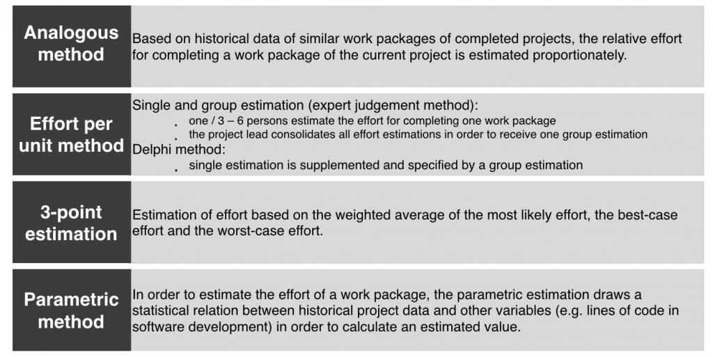 CPC_ Estimation methods